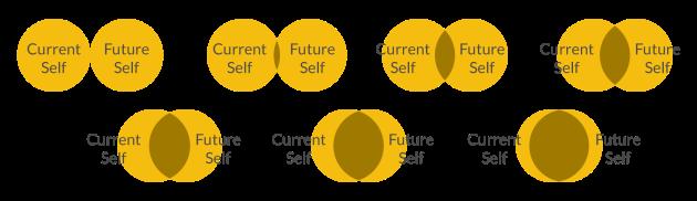 6 future-self continuity